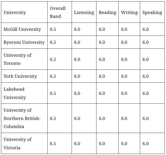 top universities of Canada and their IELTS band requirement
